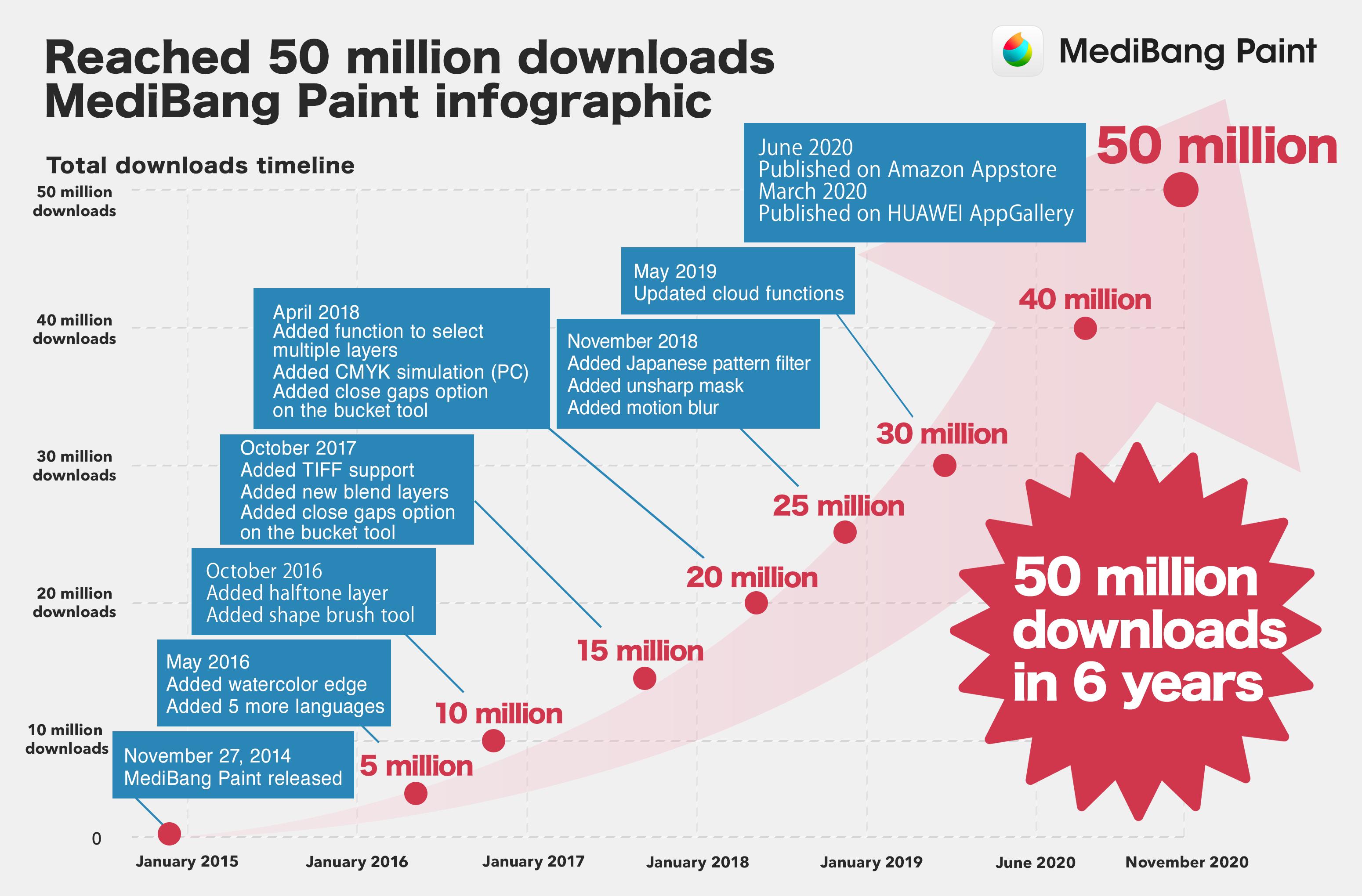 5000万ダウンロード突破、データで見るメディバンペイント